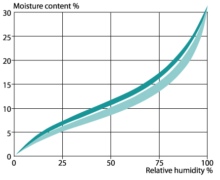 wood will strive to have a moisture conent in equilibrium with the air humidity